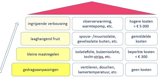 energieadvies-huis